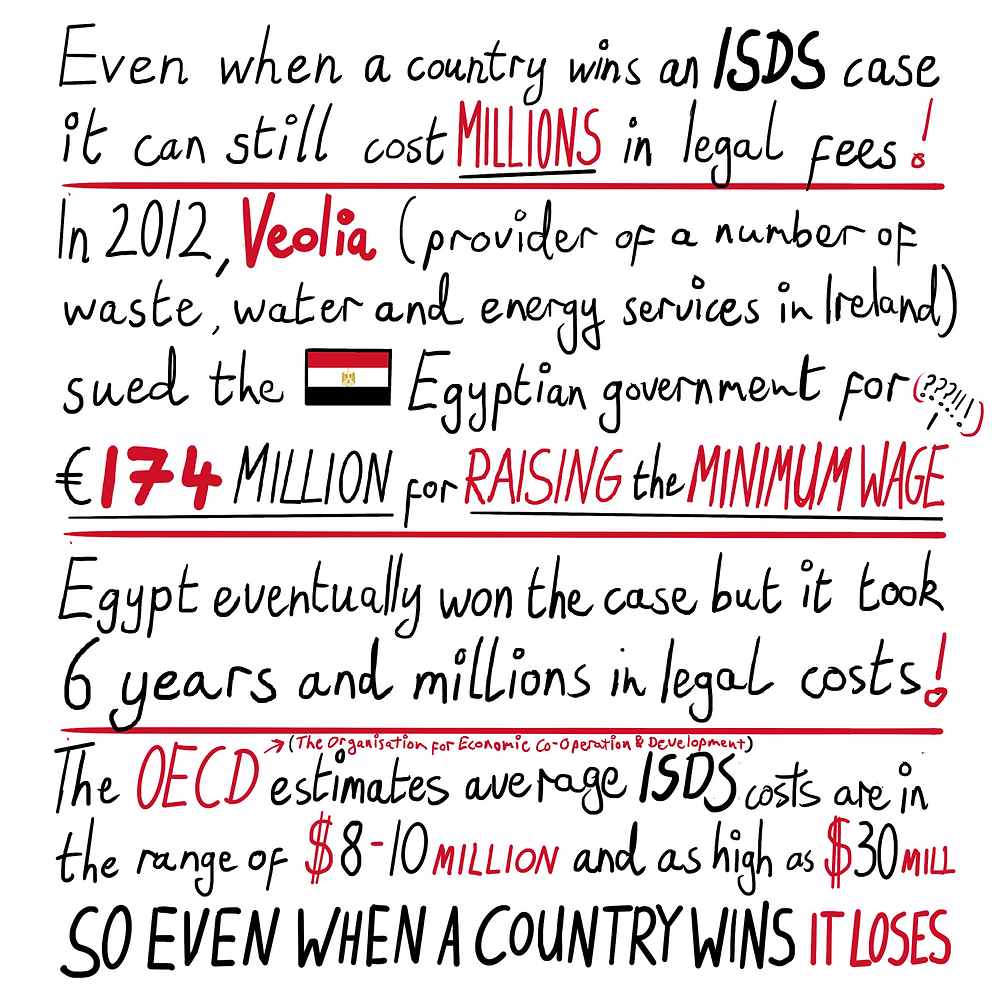 Even when a country wins an ISDS case it can still cost millions in legal fees! In 2012, Veolia (provider of a number of waste, water and energy services in Ireland) sued the Egyptian government for €174 MILLION for RAISING the MINIMUM WAGE. Egypt eventually won the case but it took 6 years and millions in legal costs! The OECD (The Organisation for Economic Co-Operation & Development) estimates average ISDS costs are in the range of $8-10 million and as high as $30 million. So even when a country wins it loses.)