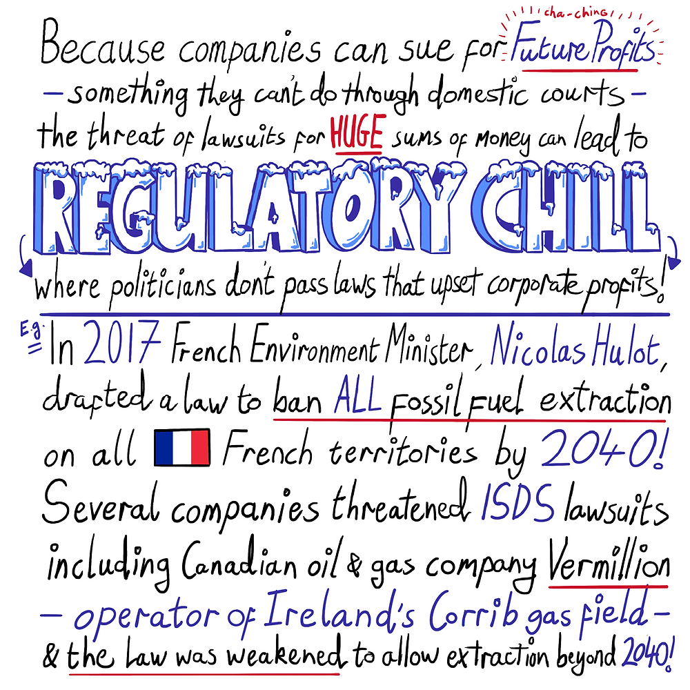 Because companies can sue for future profits - something they can't do through domestic courts - the threat of lawsuits for HUGE sums of money can lead to REGULATORY CHILL, where politicians don't pass laws that upset corporate profits! E.g., In 2017 French Environment Minister, Nicolas Hulot, drafted a law to ban ALL fossil fuel extraction on all French territories by 2040! Several companies threatened ISDS lawsuits including Canadian oil and gas company Vermillion - operator of Ireland's Corrib gas field - and the law was weakened to allow extraction beyond 2040!