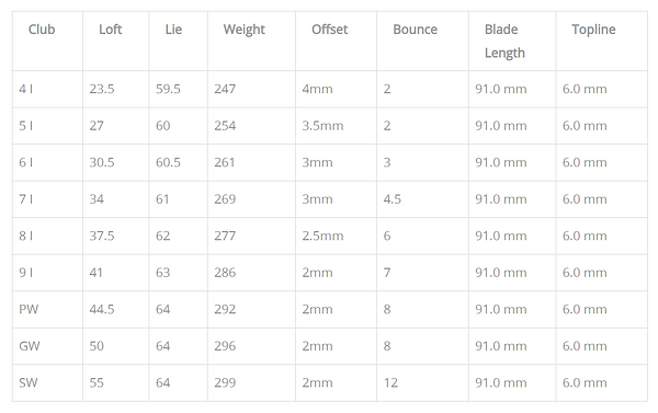FC One Irons Specs.PNG