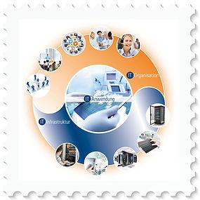 Der Dienstleitungskreis der promedtheus AG - IT Organiationberatung, IT-Infrastukturnberatung, IT-Anwendungsberatung