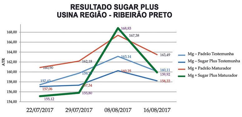 grafico 3 sugar plus.jpg