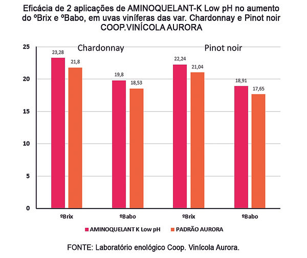 grafico amino low.jpg