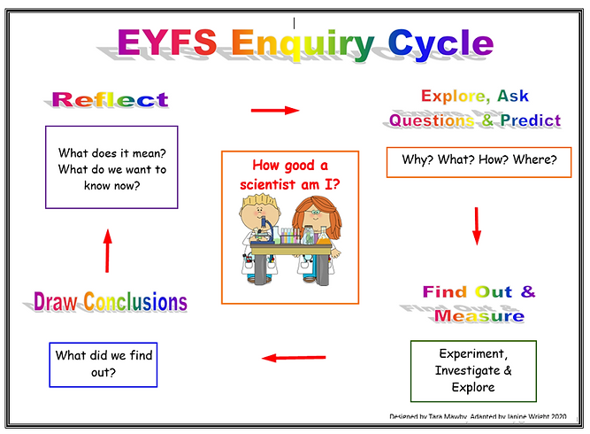 EYFS Enquiry Cycle.PNG