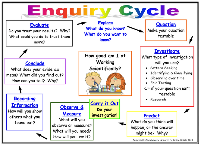 Enquiry Cycle.PNG