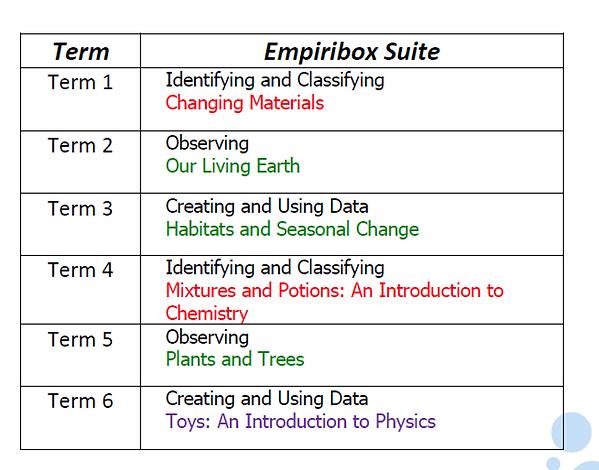 Empiribox Suite KS1.png