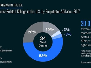 Murders By U.S. White Supremacists More Than Doubled In 2017, New Report Shows
