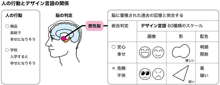 図_人の行動とデザイン言語の関係