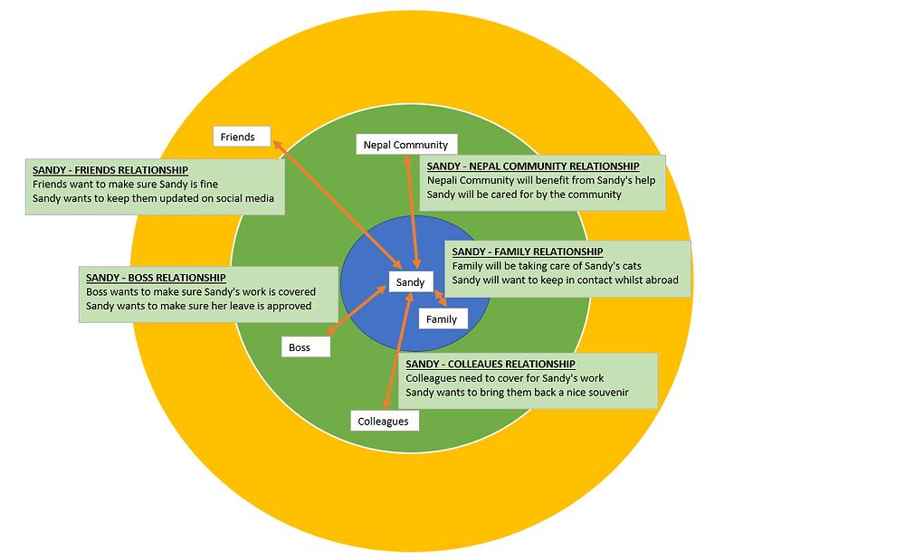 Design Thinking Malta | TinkTings | Stakeholder Map