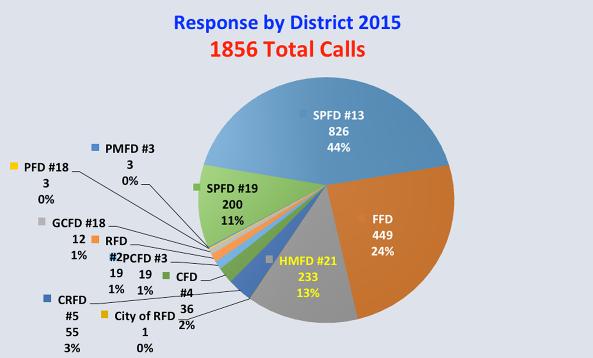 response_district_2015.png