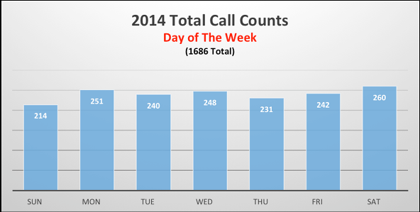 day_of_week_2014.png