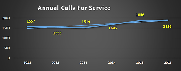2016_calls_for_service.png