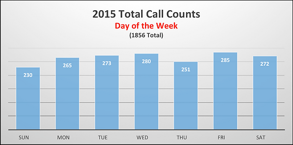 day_of_week_2015.png