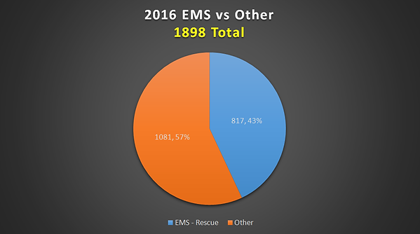 2016_ems_vs_other.png