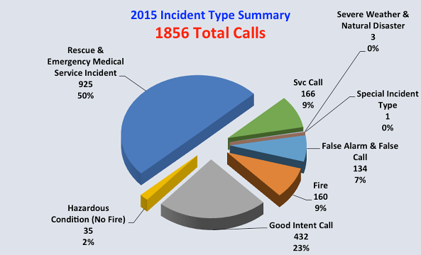 incident_summary_2015.png