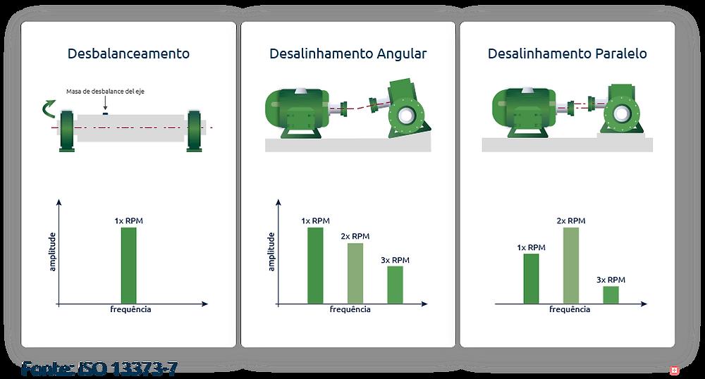 defeitos descritos na norma ISO 13373-7