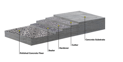 polished concrete graphic.png