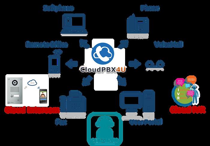 Cloud diagram.png