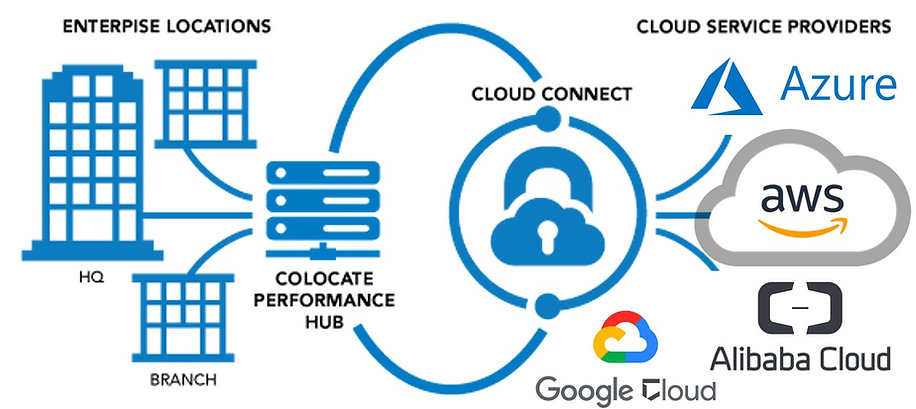 Multi Cloud Connect, Azure, AWS or Google Cloud