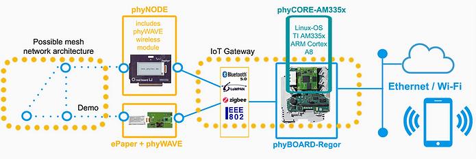 iot_modular gateway.png