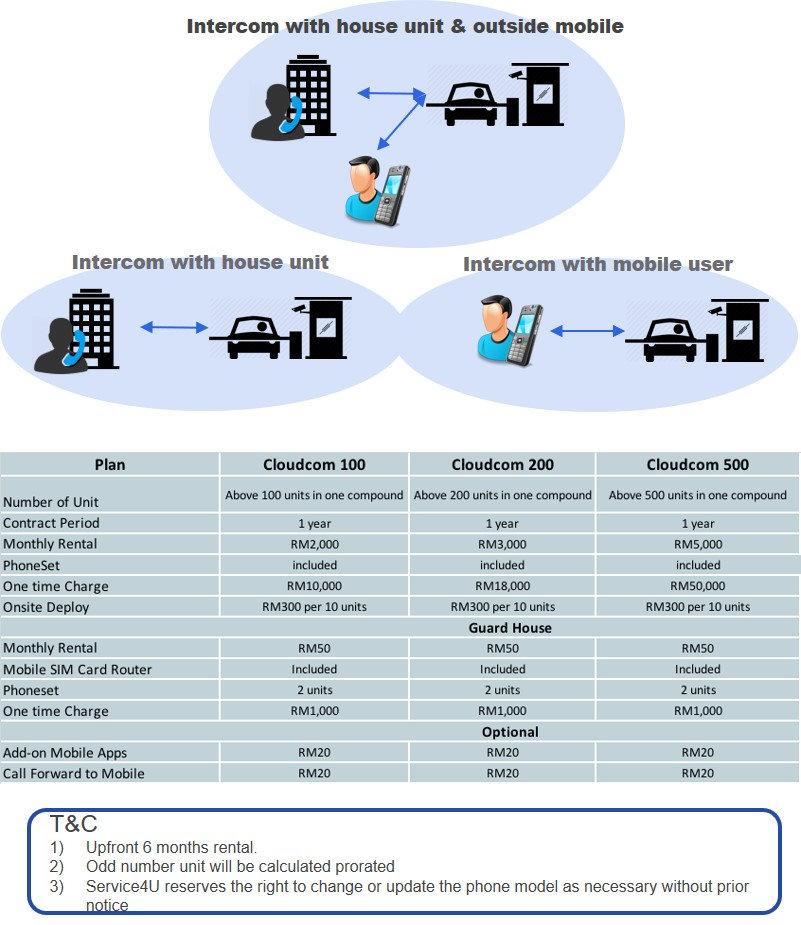 Cloud Intercom package.jpg