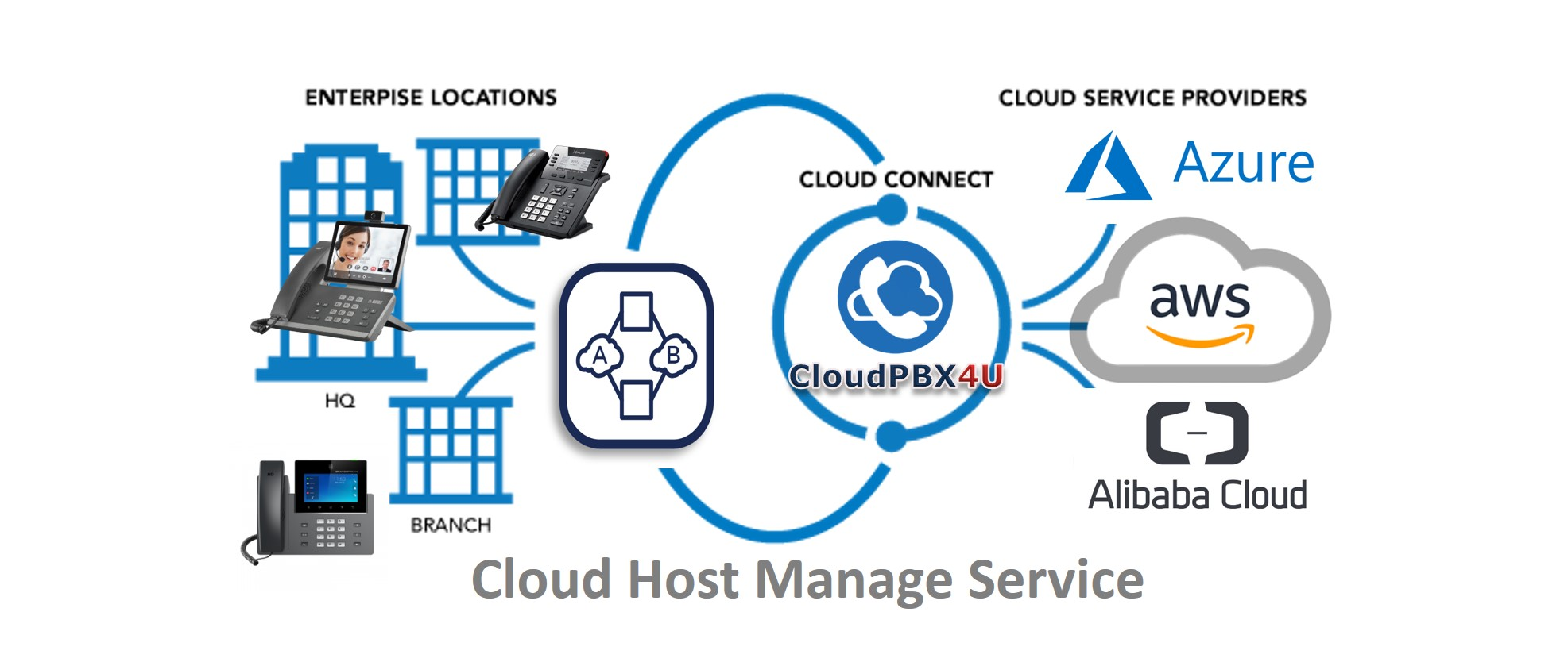 Cloud Host Service