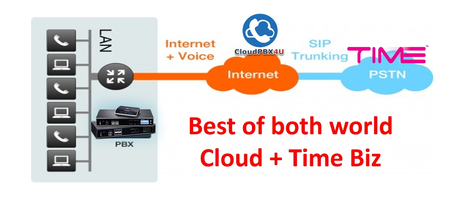 Cloud & Time Service