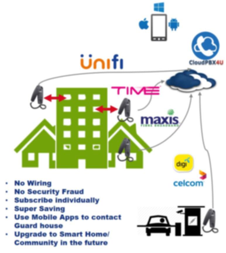 Cloud intercom for property.jpg