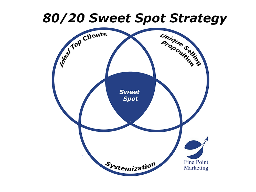 pumpkin-plan-8020-sweet-spot-fine-point-marketing
