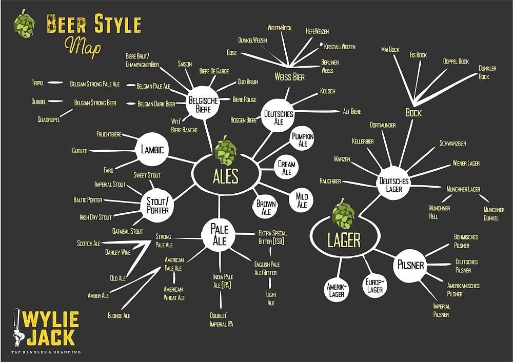 Chart of Beer Styles, wyliejack, craft beer