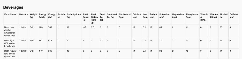 Health Canada Beer Nutrition Label