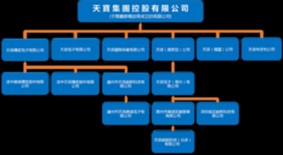 集團架構_Chi_20200511.png