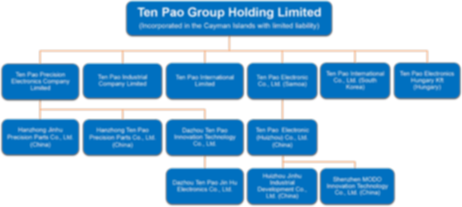 Group Structure-0923.png
