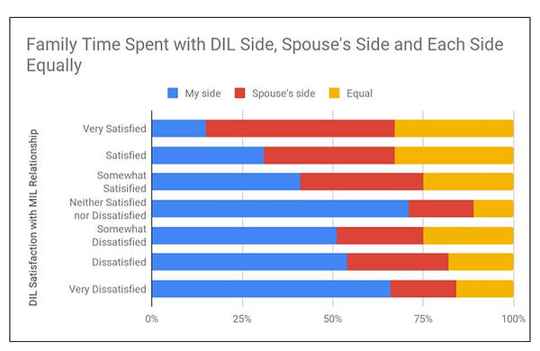 DIL satis and time spent graph.jpg