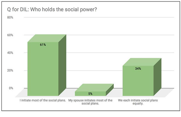 social power bar graph.jpg
