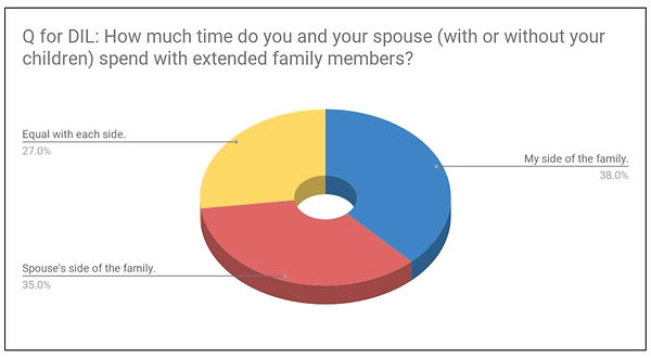 Time spent pie chart.jpg