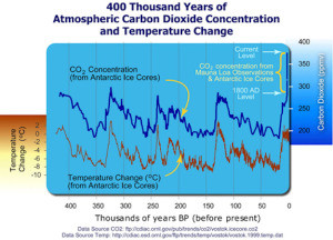 GTLA CO2andTemperatureChange (1)