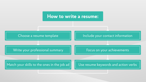 How to Write a Professional Resume - 2019 Guide