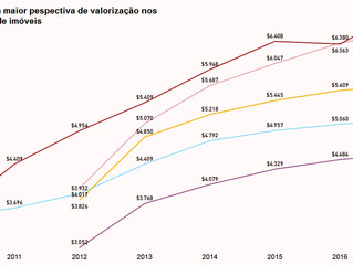 Evolução dos Preços de Imóveis no Brasil
