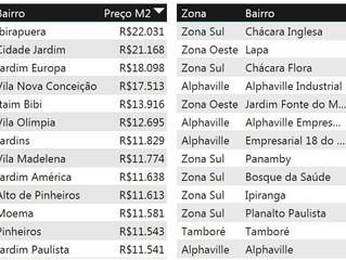 Estudo Comprova Preços (m²) de Imóveis de São Paulo mais altos que Alphaville