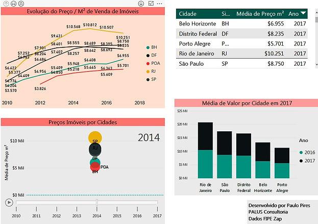 Painel Analítico Preços Imóveis em SP
