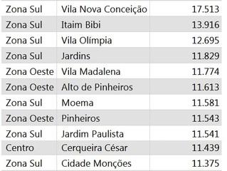 Os 20 bairros com o m² mais caro de São Paulo