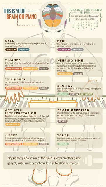 infographic-your-brain-on-piano-middle.j