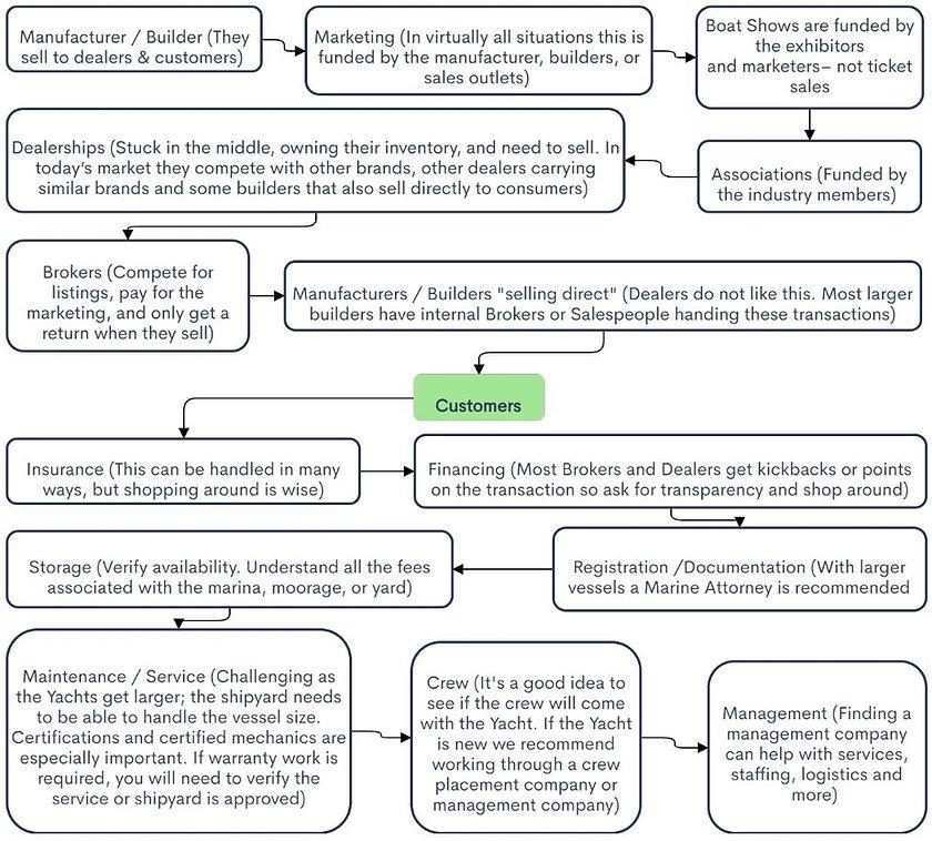 flow chart a.JPG