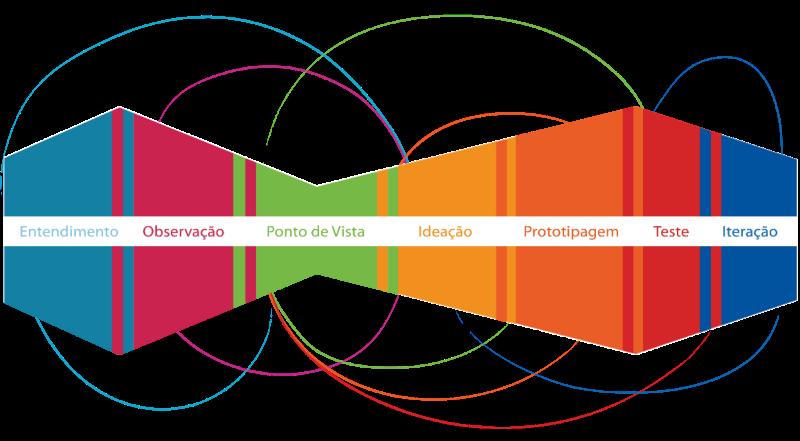 metodologia de design thinking