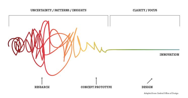 demonstração de incerteza gráfico