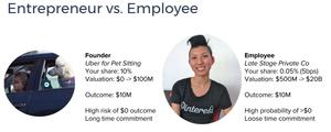 Imagem de comparação entre founder e colaborador.