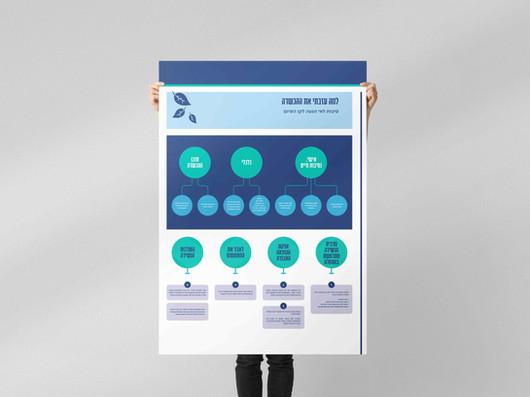 עיצוב פוסטרי אינפוגרפיקה  •  פרויקט החממה 2