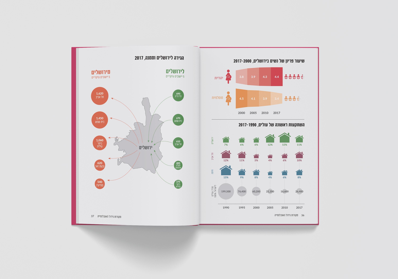 על נתונייך ירושלים | מכון ירושלים למחקרי מדיניות עיצוב דוח שנתי ואינפוגרפיקות