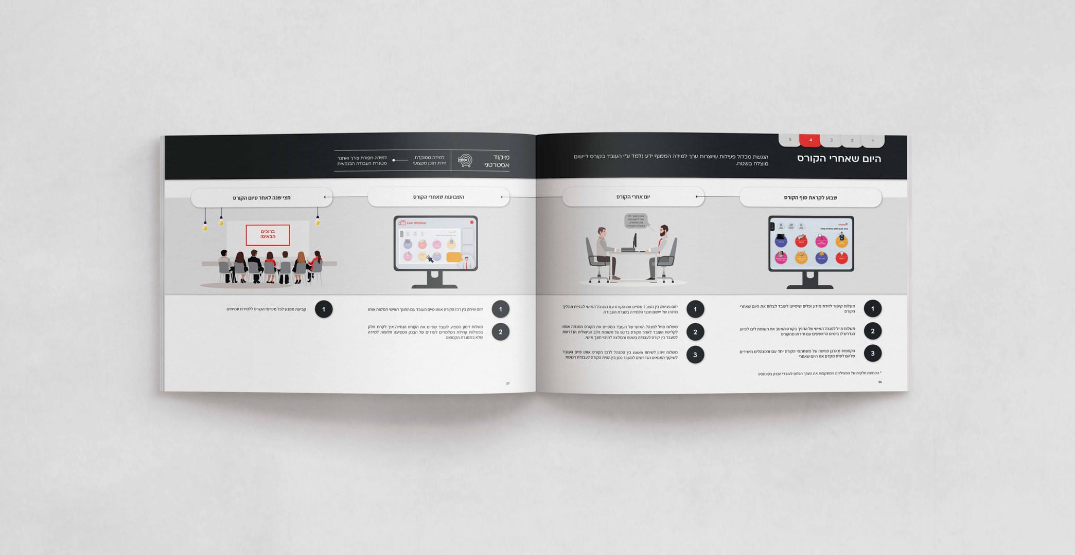 עיצוב דוח חוברת בנק הפועלים