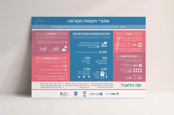 עיצוב אינפוגרפיקה  •  ג׳וינט ישראל